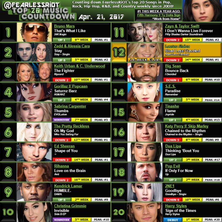 Top 20 - 4-21-17