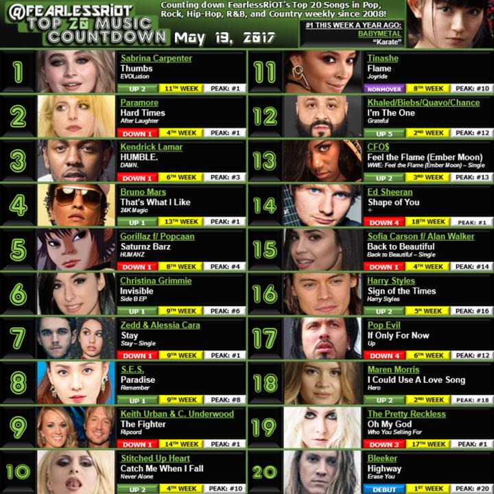 Top 20 - 5-19-17